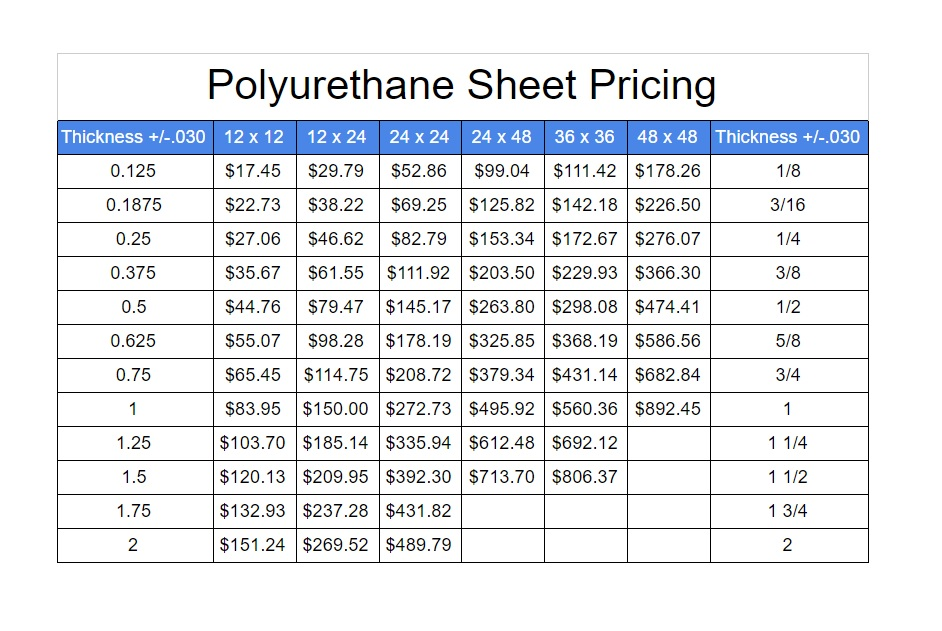 Polyurethane Sheet Pricing