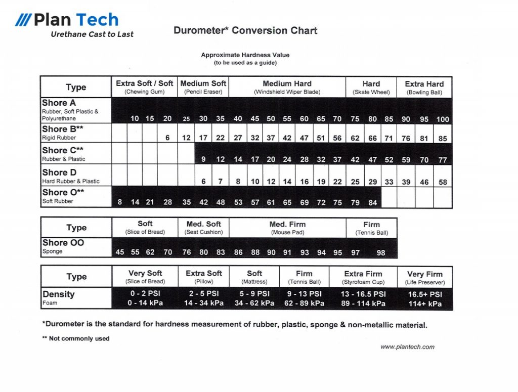 Durometer Conversion Chart